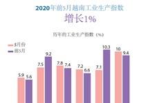 图表新闻:2020年前5月越南工业生产指数增长1%