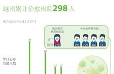 图表新闻:越南新冠肺炎治愈病例298人