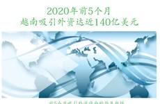 图表新闻:2020年前5个月越南吸引外资达近140亿美元