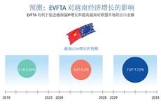 图表新闻:EVFTA 对越南经济增长的影响