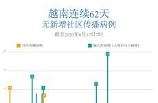 图表新闻:越南连续62天无新增社区传播病例