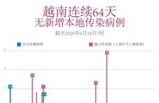图表新闻:越南连续64天无新增本地传染病例