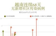 图表新闻:越南连续68天无新增社区传染病例