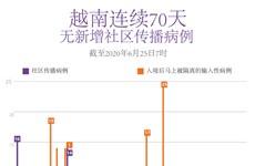 图表新闻:越南连续70天无新增社区传播病例