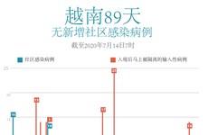 图表新闻:越南89天无新增社区感染病例