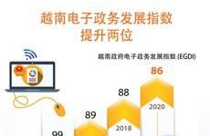 图表新闻:越南电子政务发展指数提升两位