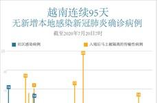 图表新闻:越南连续95天无新增本地新冠肺炎确诊病例
