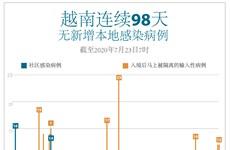 图表新闻:越南连续98天无新增本地感染病例