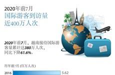 图表新闻:今年前7月越南接待国际游客人数同比下降61.6%