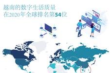 图表新闻:越南的数字生活质量排名全球第54位