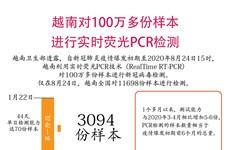 图表新闻:越南对100万多份样本进行实时荧光PCR检测