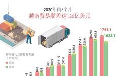 图表新闻:2020年前8个月越南贸易顺差达120亿美元
