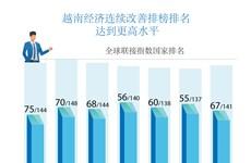 图表新闻:越南经济连续改善排榜排名  达到更高水平