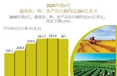 图表新闻:前8月,越南农、林、水产品出口额约达261亿美元