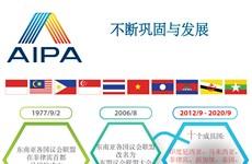 图表新闻:AIPA:不断巩固与发展