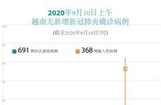 图表新闻:2020年9月10日上午越南无新增新冠肺炎确诊病例