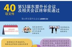 图表新闻:第53届东盟外交部长级会议和系列会议将审议并通过40项文件