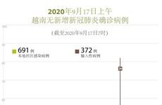 图表新闻:越南连续15天无新增本地新冠肺炎确诊病例