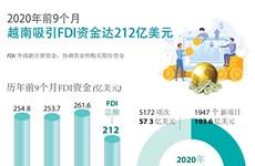 图表新闻:今年前9月越南吸引FDI资金达212亿美元