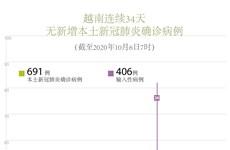 图表新闻:越南连续34天无新增新冠肺炎确诊病例