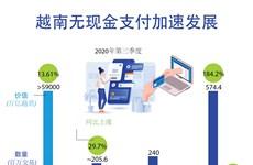 图表新闻:越南无现金支付加速发展