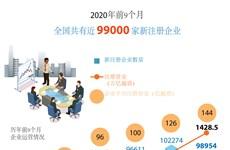 图表新闻:2020年前9个月,全国共有近 99000 家新注册企业