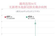 图表新闻:越南连续50天无新增本地新冠肺炎确诊病例