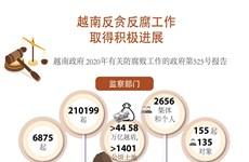 图表新闻:越南反贪反腐工作取得积极进展