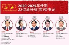 图表新闻:22位新任省(市)委书记(2020-2025年任期)