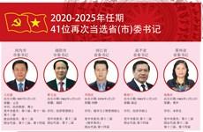 图表新闻:41位再次当选省(市)委书记(2020-2025年任期)