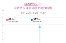图表新闻:越南连续63天无新增本地新冠肺炎确诊病例