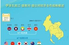 图表新闻:伊洛瓦底江-湄南河-湄公河经济合作战略概述