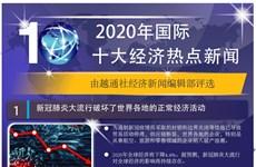 图表新闻:2020年国际十大经济热点新闻