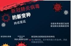 图表新闻: 新冠肺炎病毒变体持续蔓延