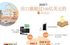 图表新闻:2020年越南6种商品出口额超过100亿美元