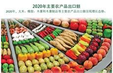 图表新闻:2020年越南主要农产品出口额呈现增长态势