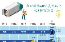 图表新闻:越南八种商品类出口额达60亿美元以上