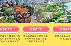 图表新闻:越南未来几十年的国家发展目标