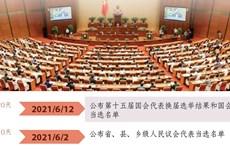 图表新闻:第十五届国会代表与各级人民议会代表选举的重大时间节点