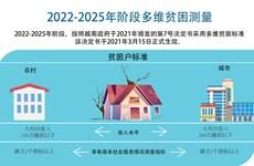 图表新闻:2022-2025年阶段多维贫困测量