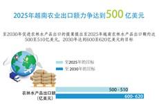 图表新闻:2025年越南农业出口额力争达到500亿美元
