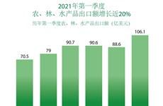 图表新闻:2021年第一季度越南农林水产品出口额增长20%