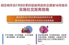 胡志明市提升防疫级别  自7月9日零时起实施社交距离措施