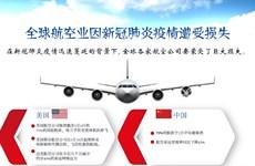 图表新闻:全球航空业因新冠肺炎疫情遭受损失