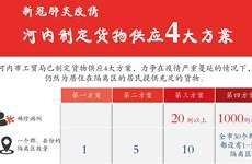 图表新闻:河内市制定货物供应4大方案