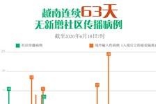 图表新闻:越南连续63天无新增新冠肺炎社区传播病例