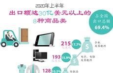 图表新闻:2020年上半年出口额达30亿美元以上的8种商品类