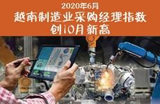 图表新闻:2020年6月越南制造业采购经理指数创10月新高