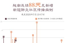 图表新闻:越南连续88天无新增新冠肺炎社区传播病例