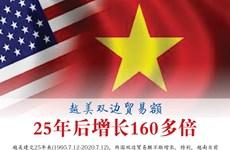 图表新闻:越美双边贸易额25年后增长160多倍